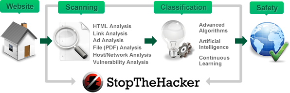 StopTheHacker